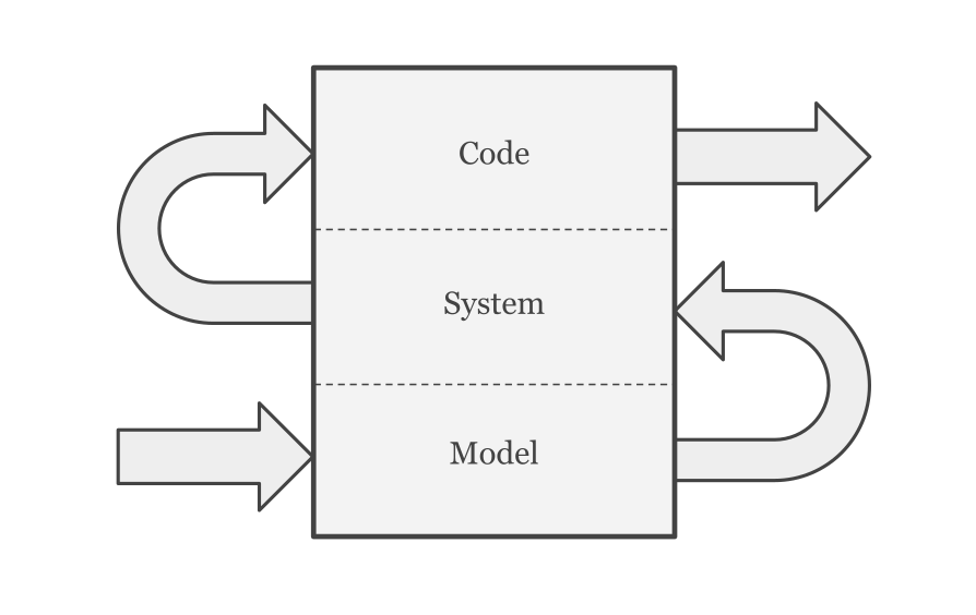 Model, System, Code: a three step process for designing software